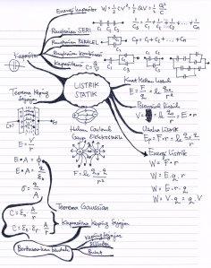 peta konsep elektrostatik_2