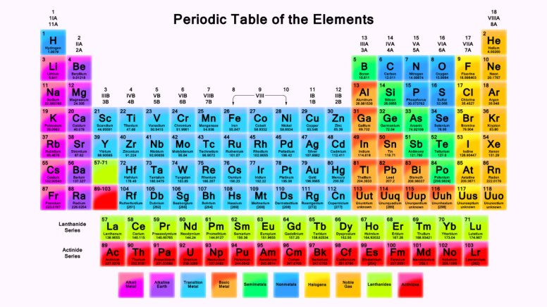 http://cdn4.sci-news.com/images/enlarge/image_1411e-Periodic-table.jpg